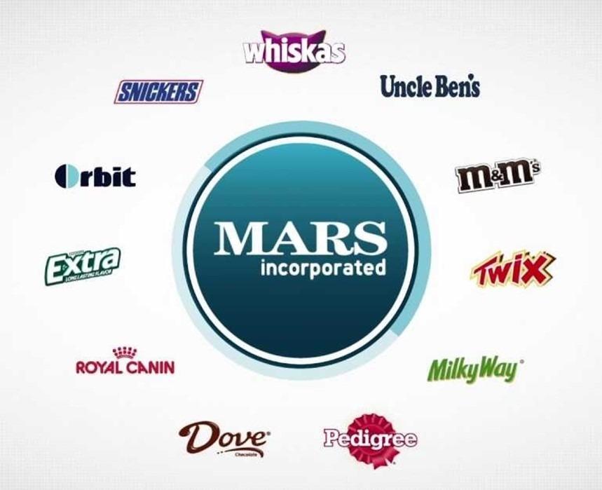 Бренды компании «Mars»