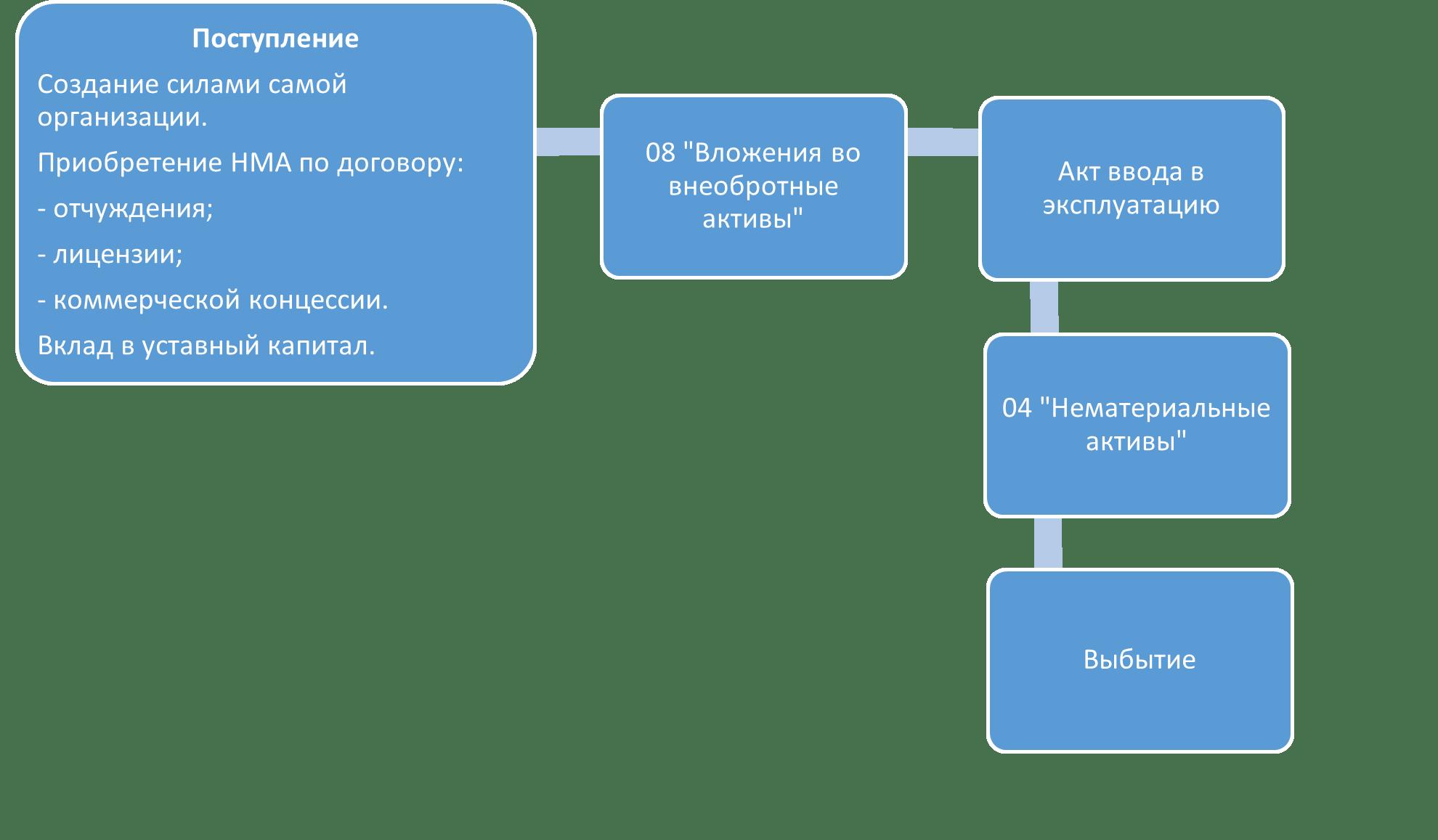 Схема бухгалтерского учета для товарных знаков