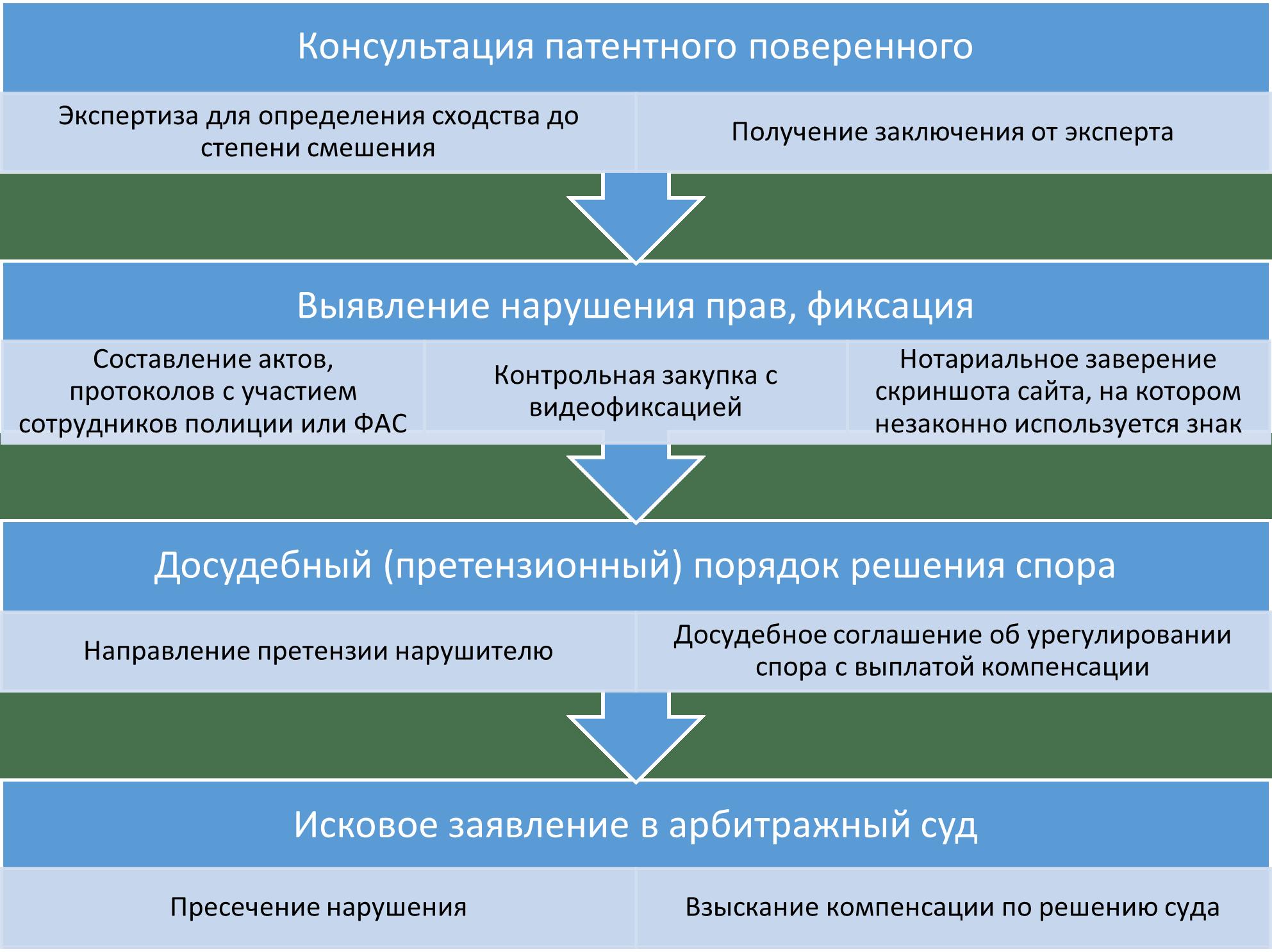 Схема взыскания компенсации